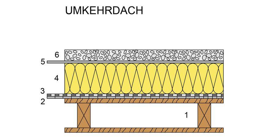 Bauhaus Und Flachdach